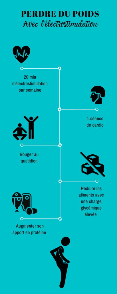 infographie-perdre-poids-electrostimulation