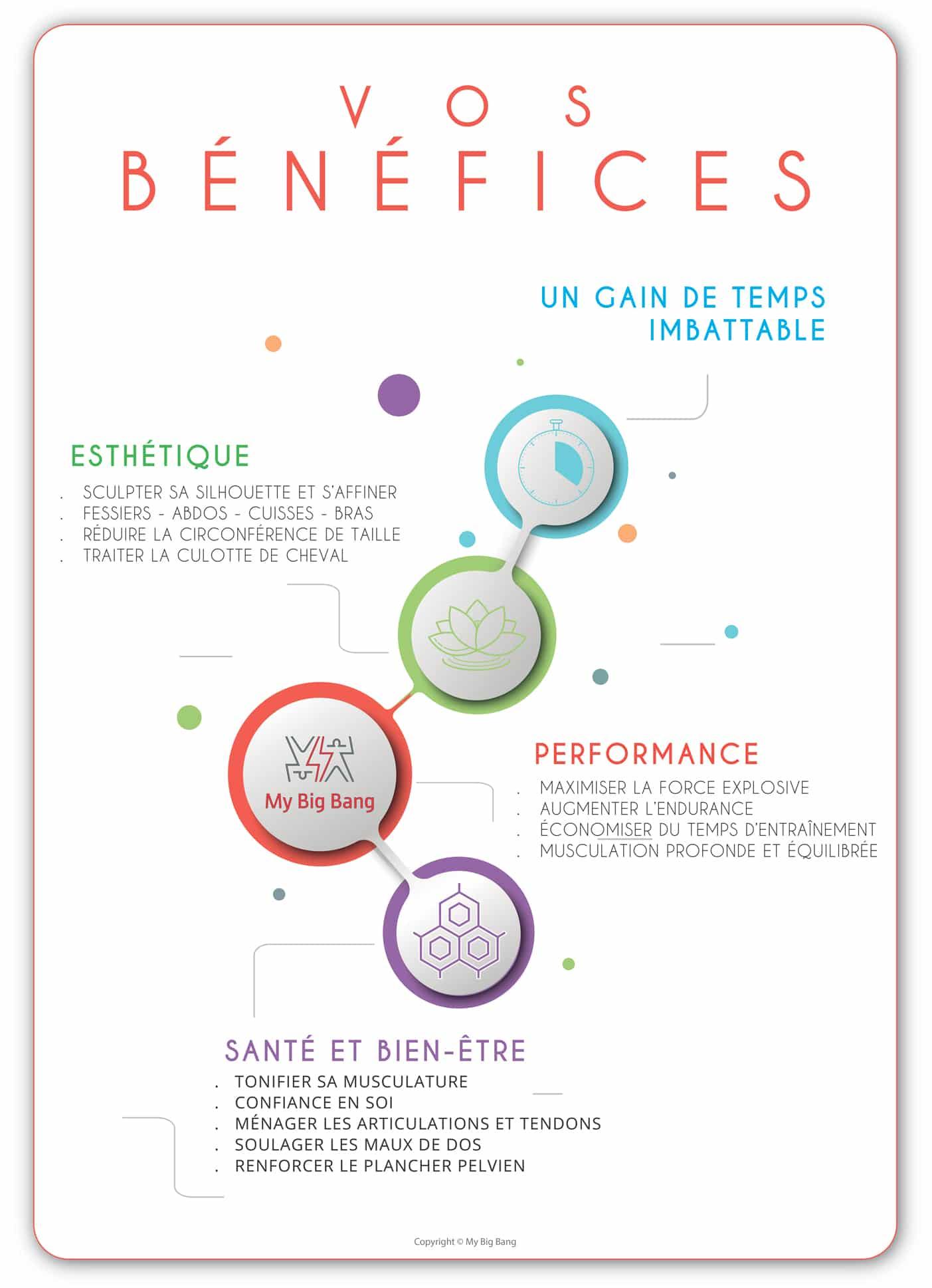 infographie bénéfices de l'électrostimulation